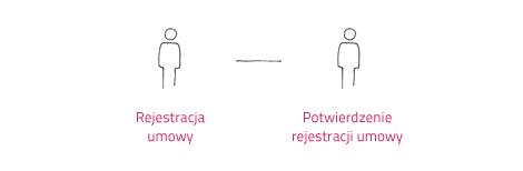 oneclick_proces_umow